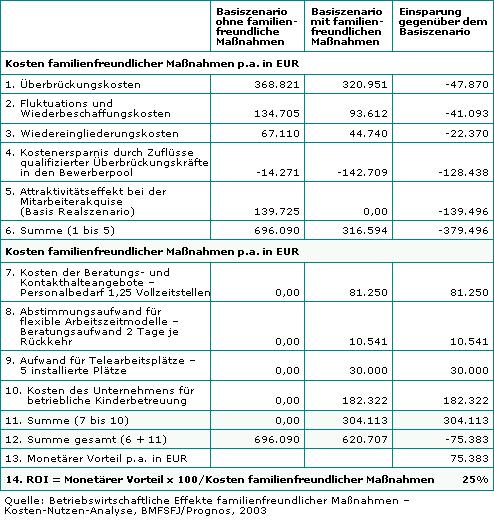 familienfreundlichkeit tabelle